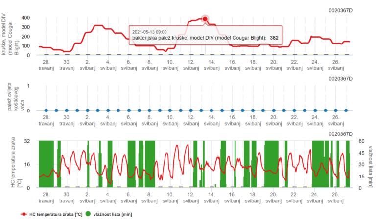 Analitika-sa-vremenske-stanice-bolesti-27.05.2021