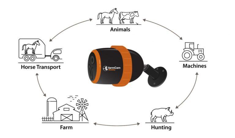 FarmCam_Mobility_One_Camera_Many_Usages_Illustration-EN-1024x602